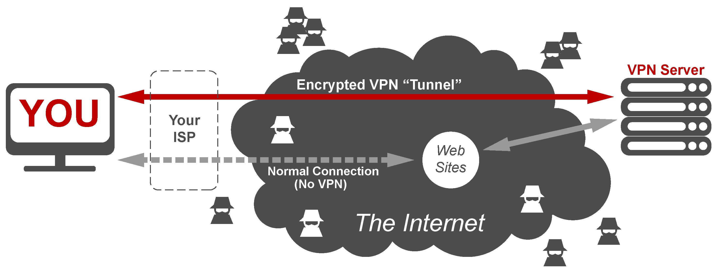 Vpn Services Cybersecurity